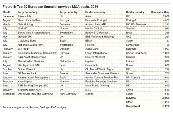 Fusions-acquisitions : perspectives très encourageantes sur 2015