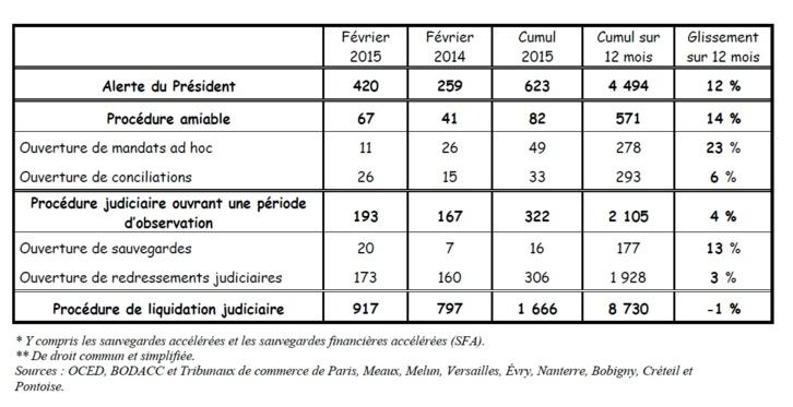 Bulletin de santé des entreprises en France et en Île-de-France - mars 2015