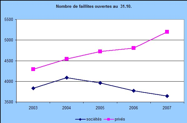 Suisse - Etudes Creditreform du 12 novembre 2007