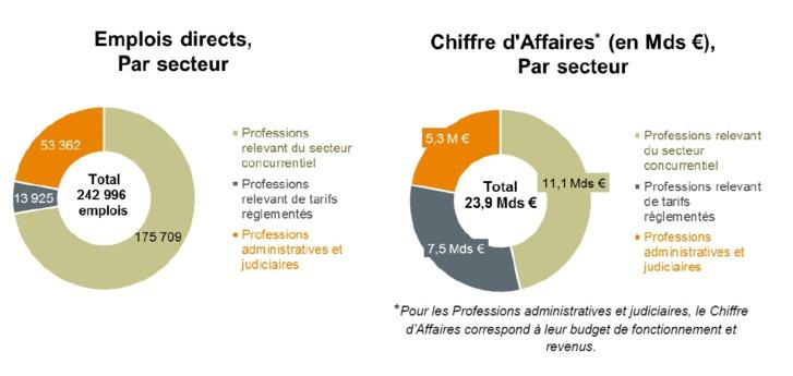 L'industrie du droit en France pèse 24 milliards d'euros