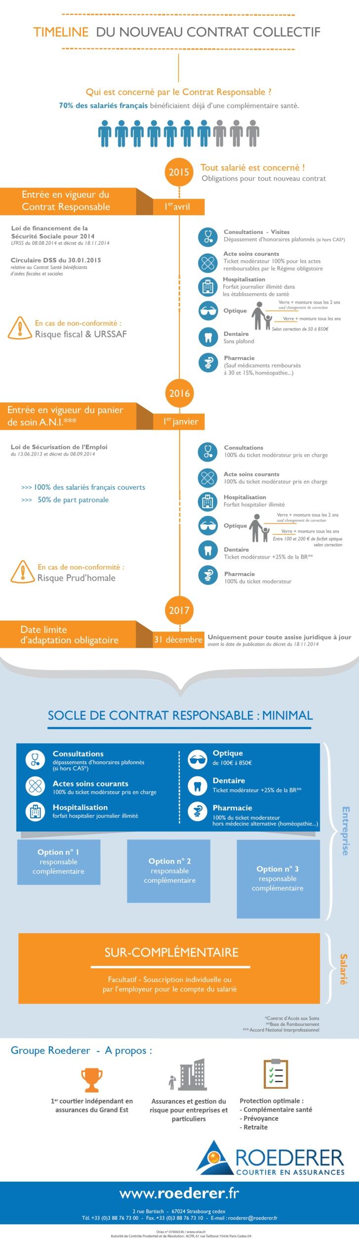 Infographie : La loi ANI et les contrats responsables