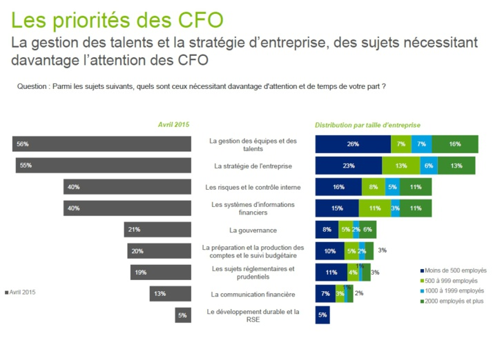 La reprise ? En cours. Et plus si affinités... (CFO Survey 2015)