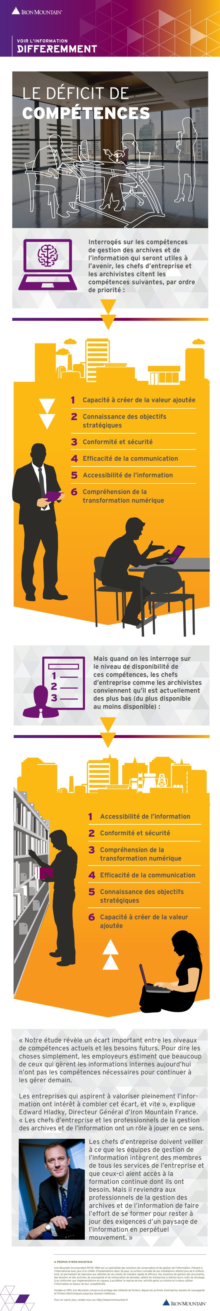 Les dirigeants identifient un déficit de compétences des salariés chargés de gérer l'information