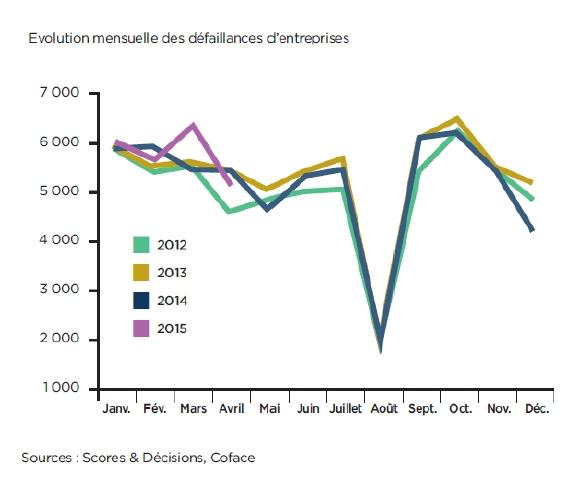 Défaillances d'entreprises : le timide recul se poursuit, avec -2,7% sur un an