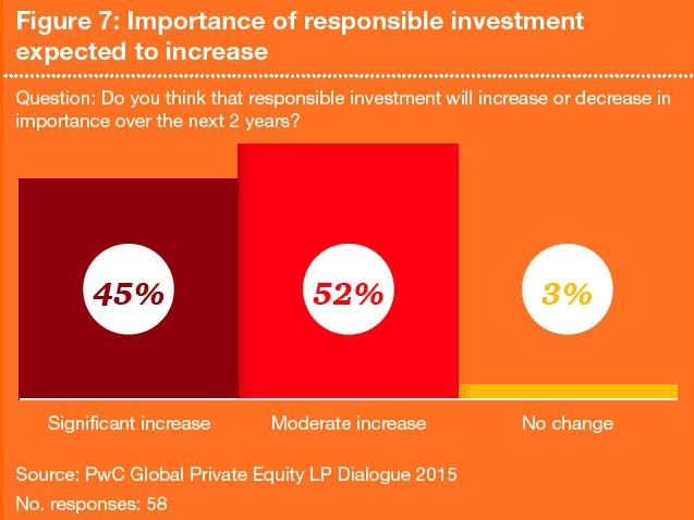 70% des investisseurs institutionnels renoncent à certains projets pour cause de risque ESG