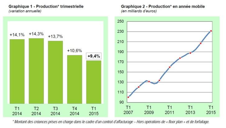 L'activité des sociétés d'affacturage au premier trimestre 2015