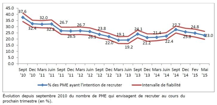 Embauche : les PME belges restent prudentes