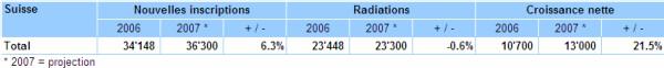 Creditreform Suisse : Les faillites des privés atteignent un niveau maximum à la fin de l'année 2007