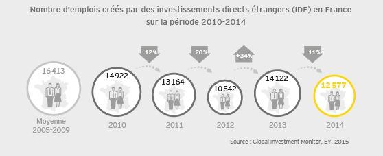Baromètre attractivité de la France : Le grand écart
