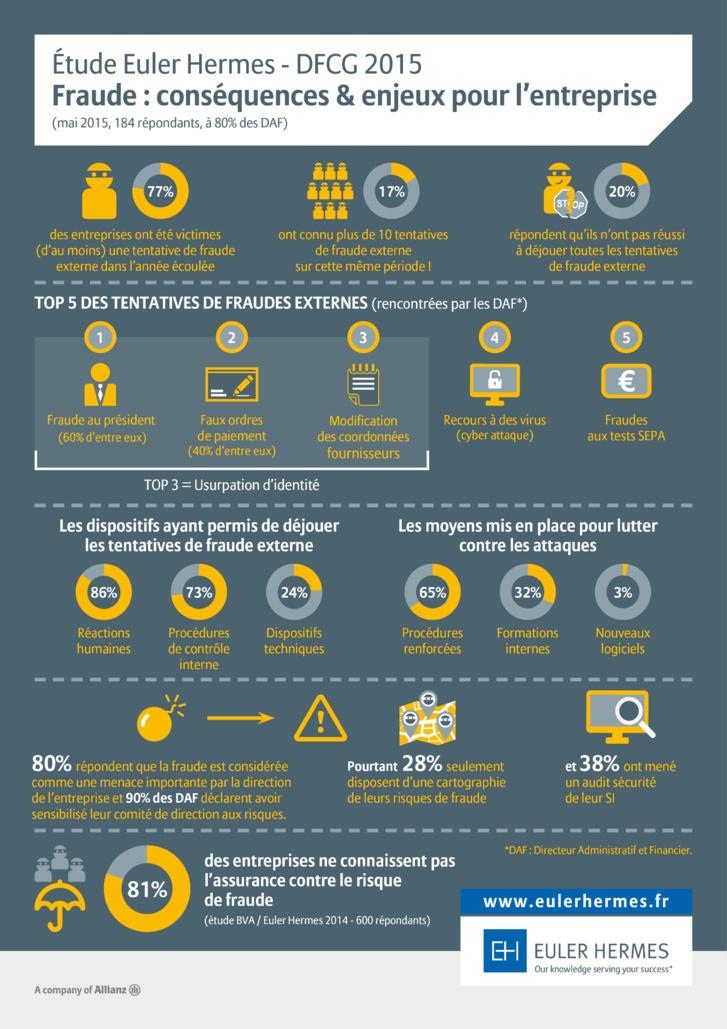 Fraude : conséquences et enjeux pour l'entreprise