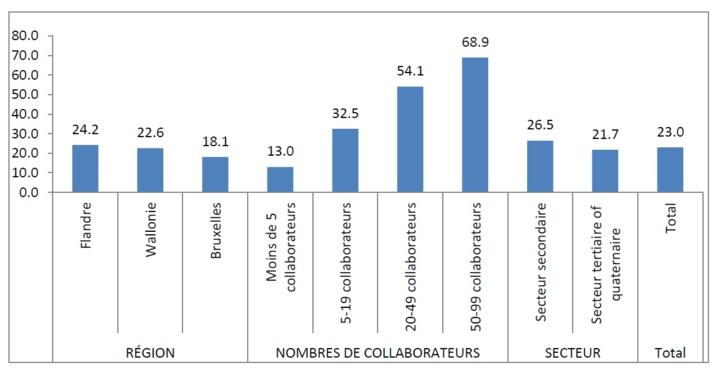 82% des dirigeants de TPE travaillent durant leurs jours de repos ou lorsqu'ils sont souffrants