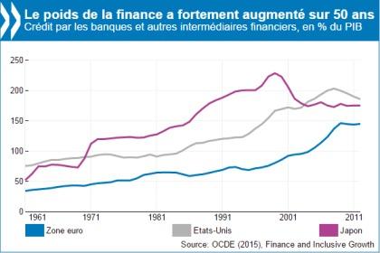Les prêts bancaires freinent la croissance économique