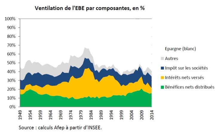 France : 3 questions sur le partage de la valeur ajoutée