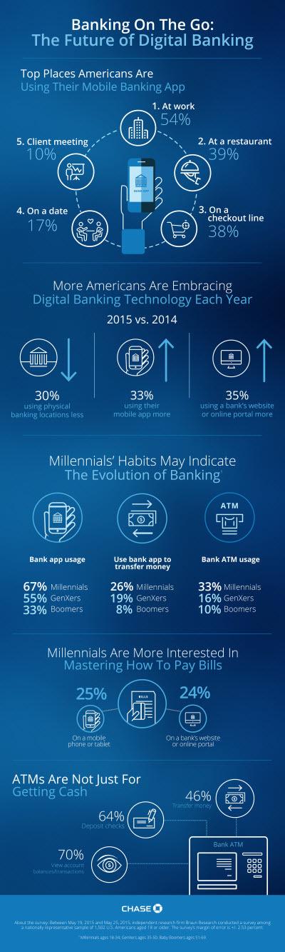 Le futur de la banque est mobile (étude US)