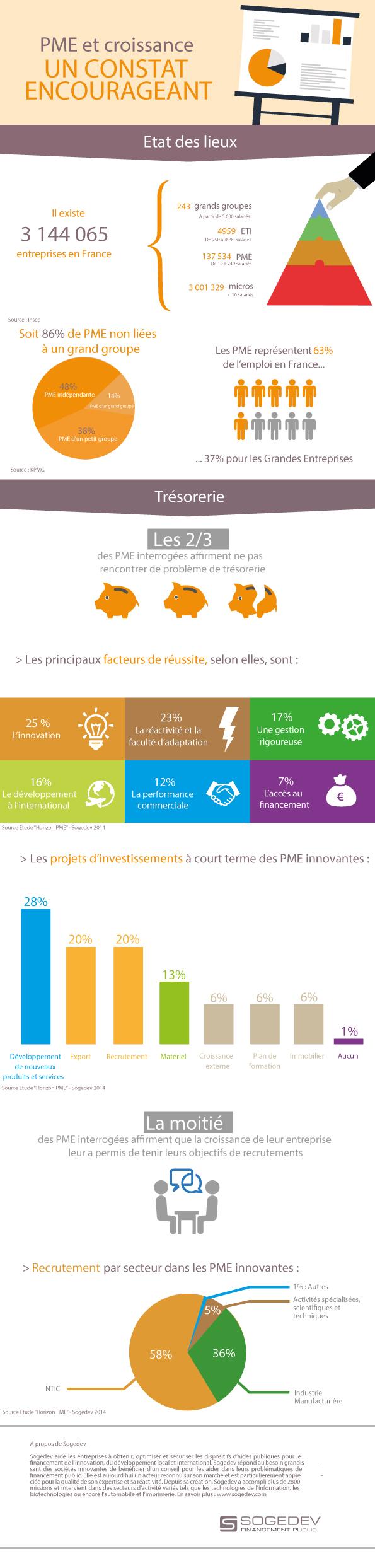 PME et croissance : un constat encourageant (infographie)