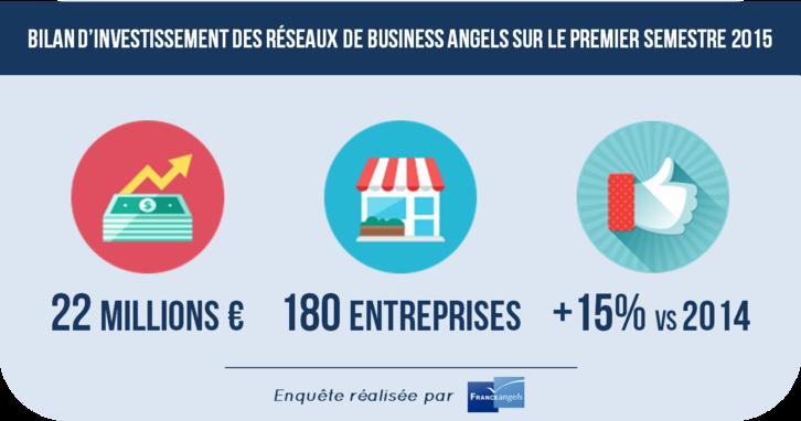 France Angels : 22 millions d'euros...