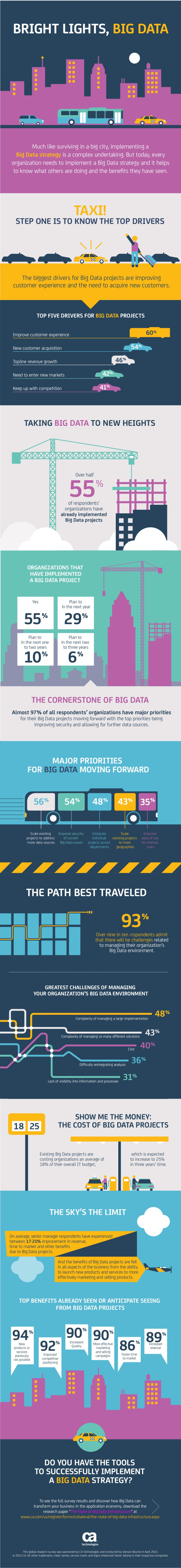 Etude mondiale Big Data