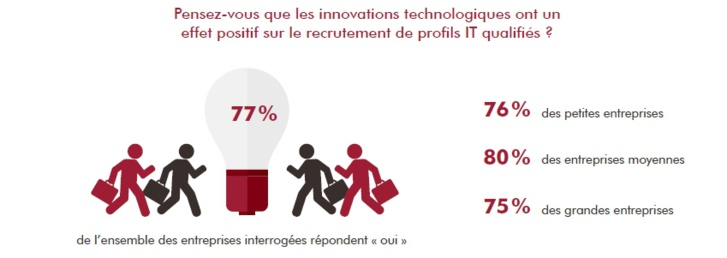 L'innovation, un atout dans la guerre des talents numériques