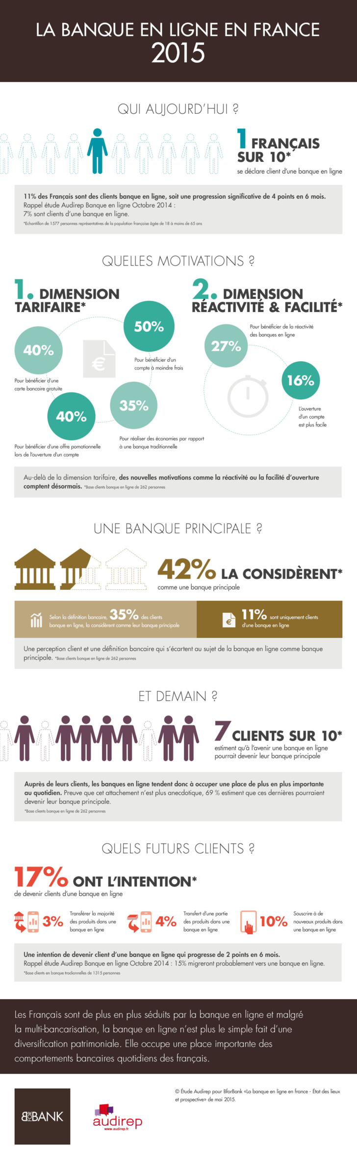 La banque en ligne en France - 2015