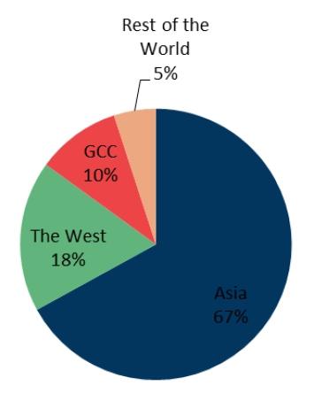 Chute des prix du pétrole : la réaction des pays du Conseil de coopération du Golfe (CCG)
