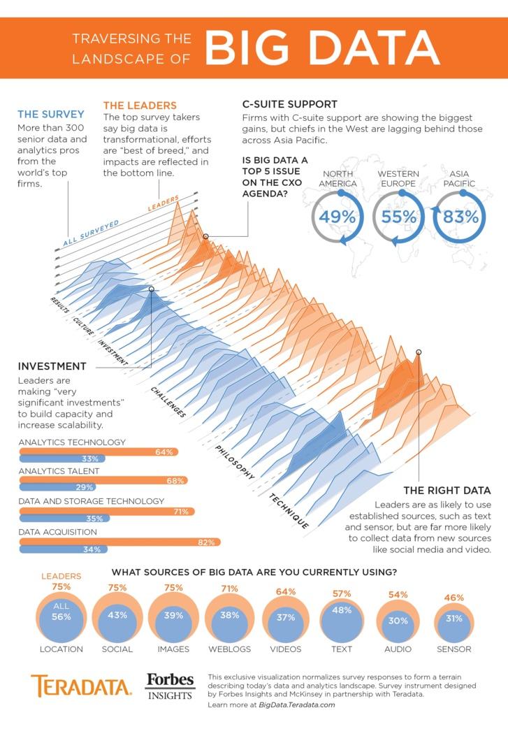 Initiatives big data : tendances des différents secteurs