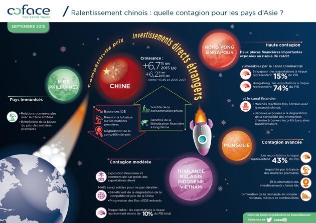 L'ombre chinoise plane-t-elle sur les pays d'Asie ?