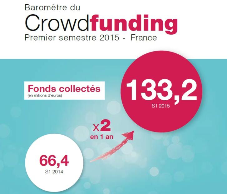 Crowdfunding : 15 propositions pour développer le secteur en France