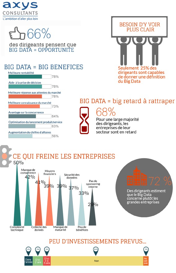 Big Data : Big opportunités et Big malentendus