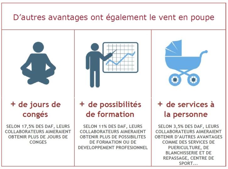 1 DAF sur 2 estime que les salariés souhaitent bénéficier d'horaires plus flexibles
