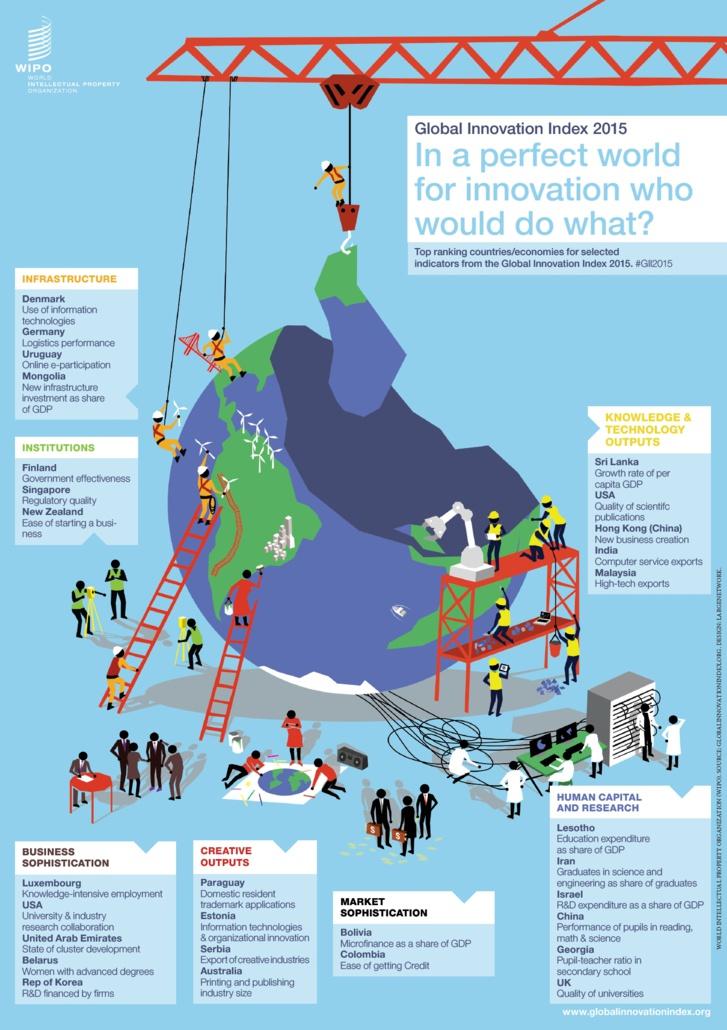 Innovation : Suisse, championne 2015 (GII2015)