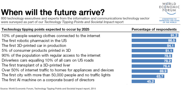13 signs the fourth industrial revolution is almost here