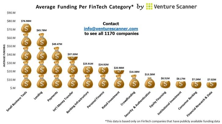 Quelles catégories de FinTech sont les plus financées ? (Infographie)