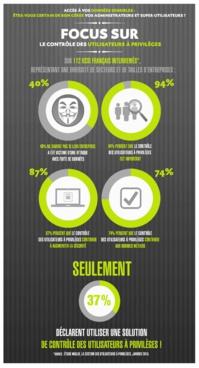 Etude de marché / Sécurité / Le contrôle des utilisateurs à privilèges (infographie)