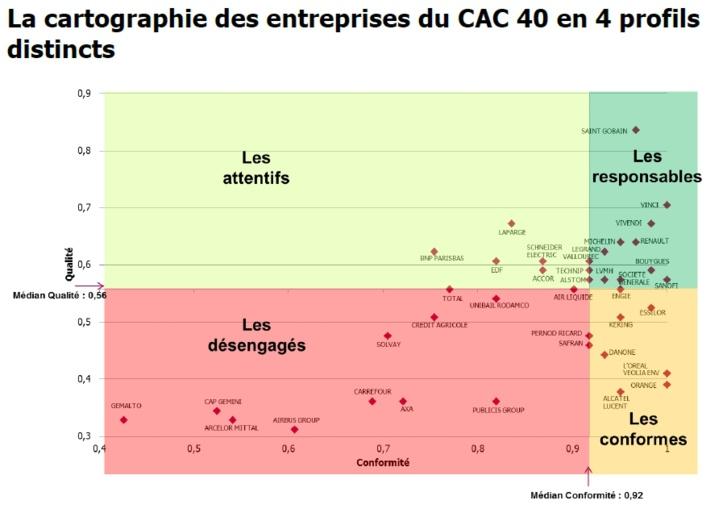 SocialAdvisor© 2015 : L'engagement du CAC 40 sur l'ensemble des piliers de la RSE