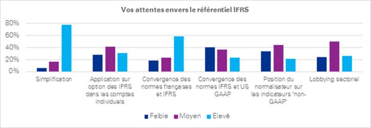 Les IFRS 10 ans après – Rétrospective et futurs enjeux