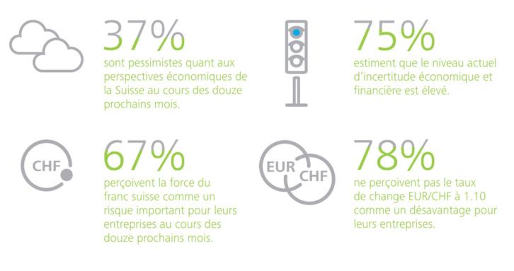 CFO Survey - Des signes de relance ? (Deloitte Suisse)