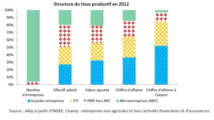 L'état du tissu productif en France