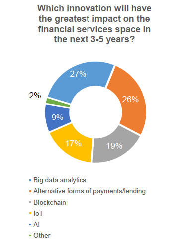 Big Data and Alternative Payments Top Predictions in Capital One Fintech Survey