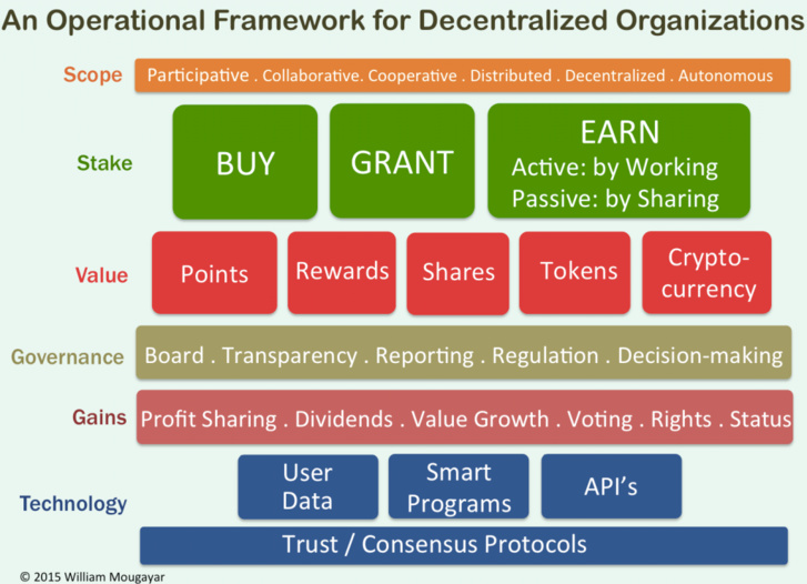 What Does it Take to Succeed as a Decentralized Autonomous Organization?