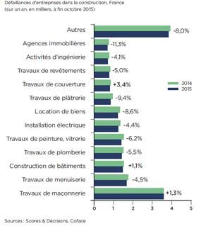 Timide croissance française