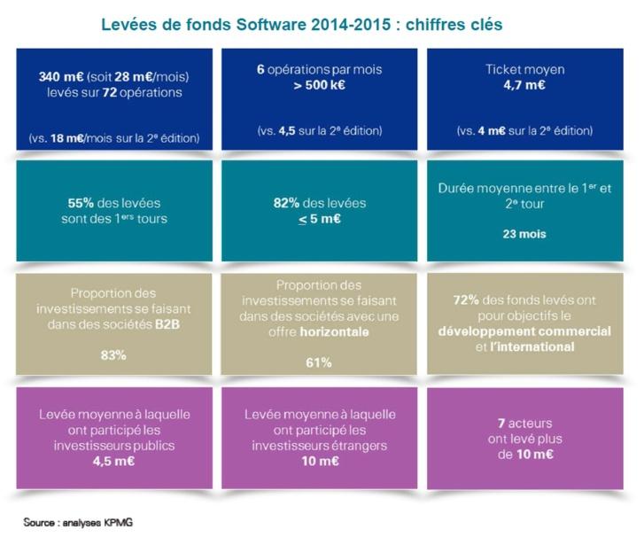 Levées de fonds dans le secteur Software