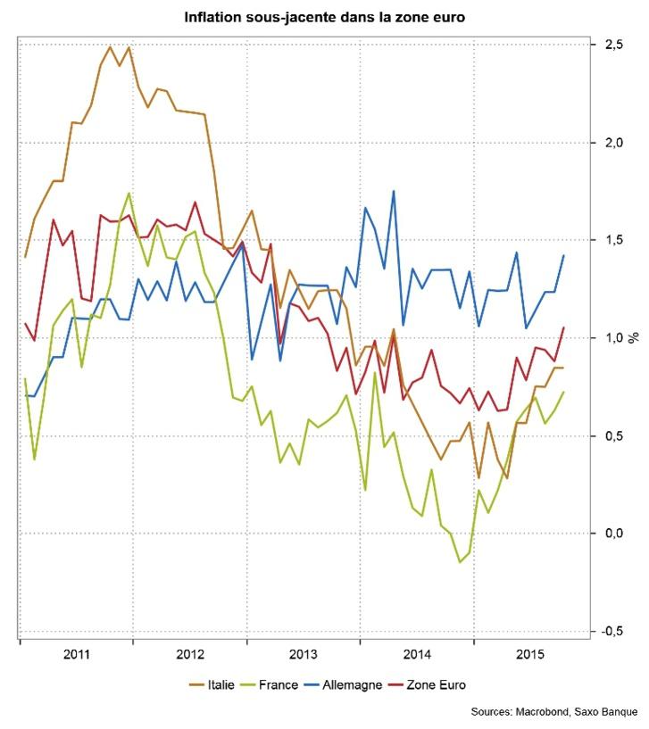 Décembre : Les banques centrales en ordre de marche