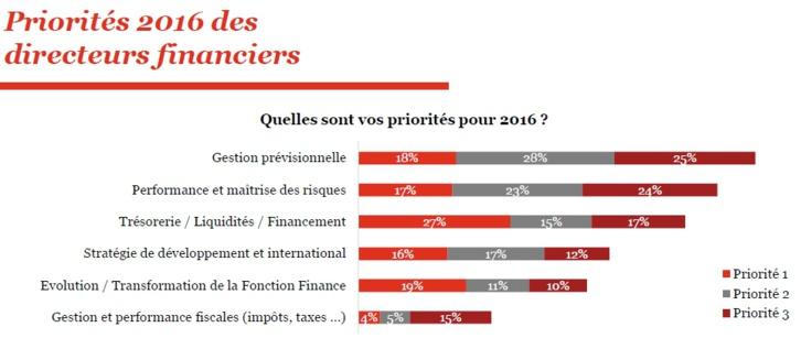 Priorités 2016 du Directeur financier