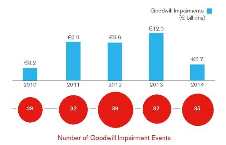 Entreprises européennes : poursuite de la baisse des dépréciations du goodwill