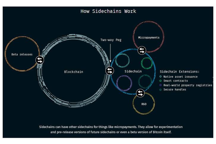 Blockchain: illustration of how a sidechain works (Blockstream)