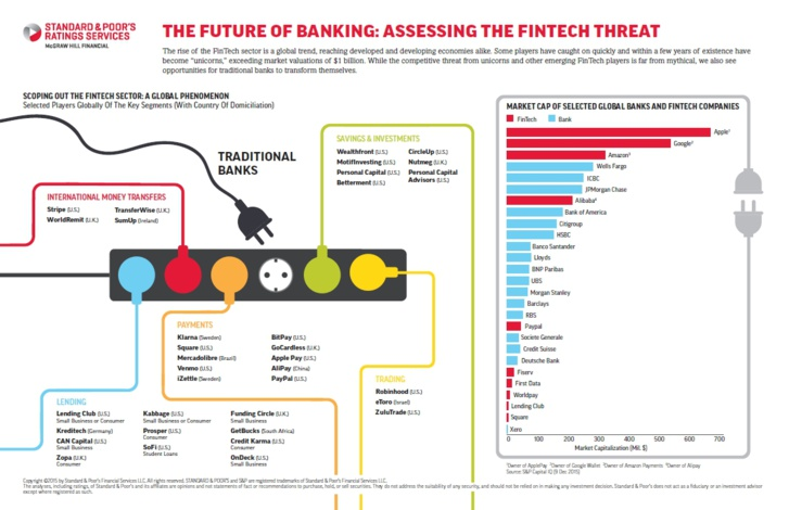 The Future Of Banking: How FinTech Could Disrupt Bank Ratings