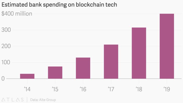 Blockchain : en 2019 les banques investiront 400 millions de dollars