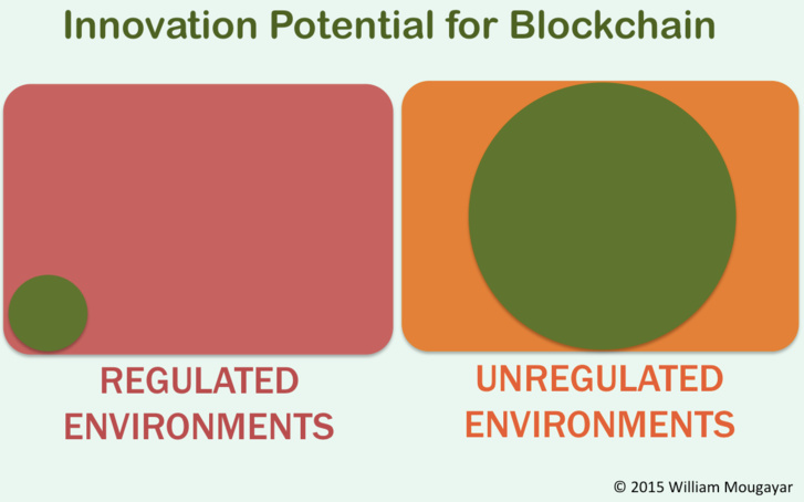 Blockchain Inside Regulations Is NOT Innovation