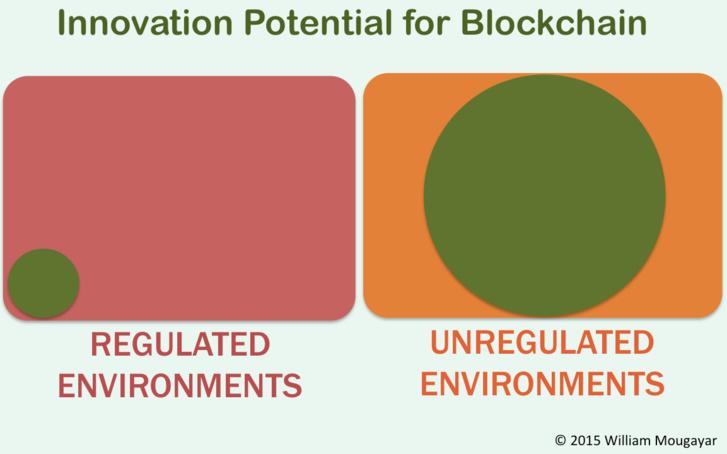 Blockchain Inside Regulations Is NOT Innovation