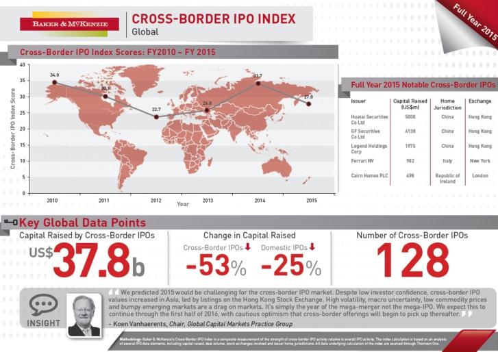 2015 : introductions en Bourse transfrontalières en net recul dans le monde